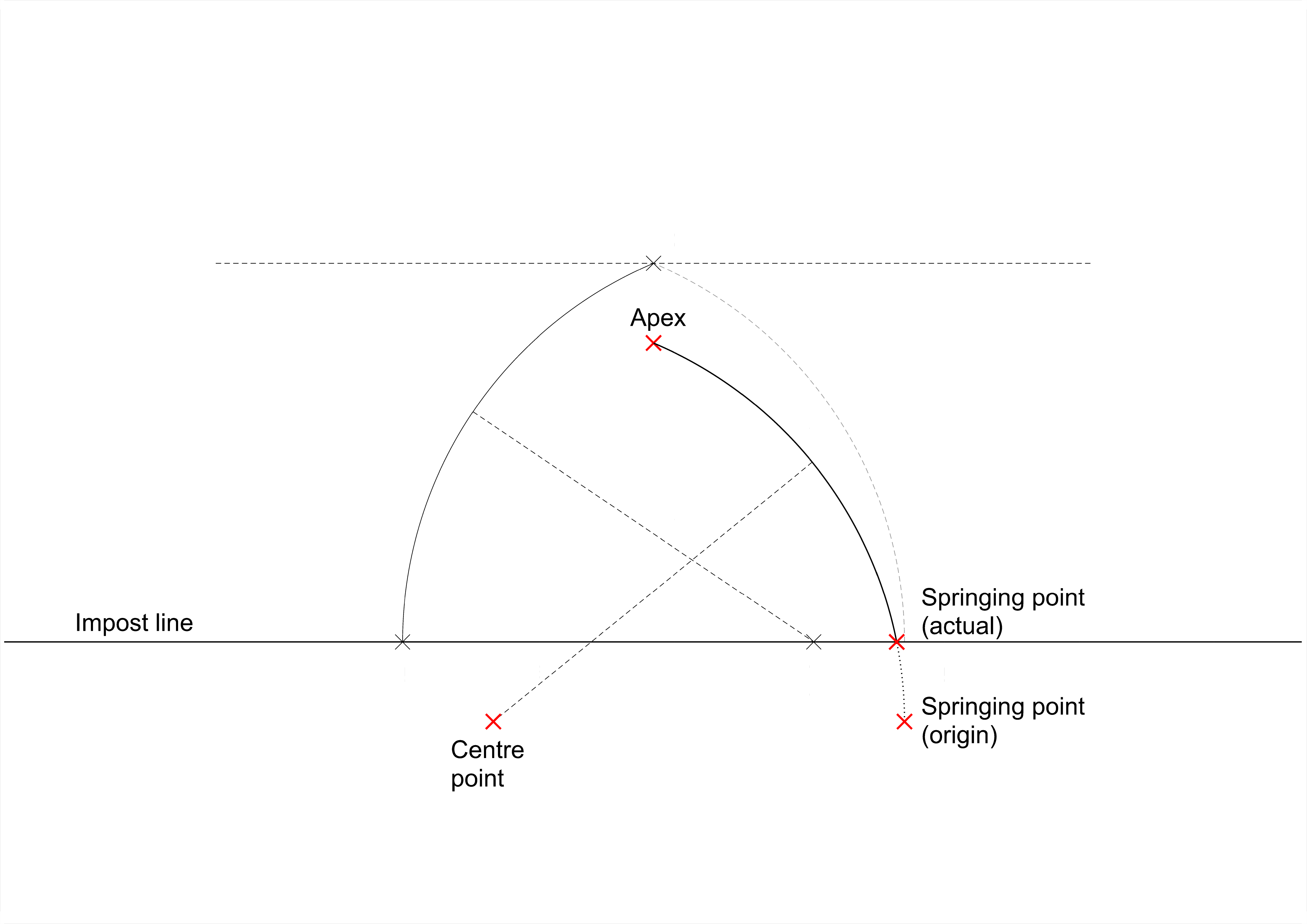 Left-hand arc as previous; right-hand arc showing effect of lowering the centre point