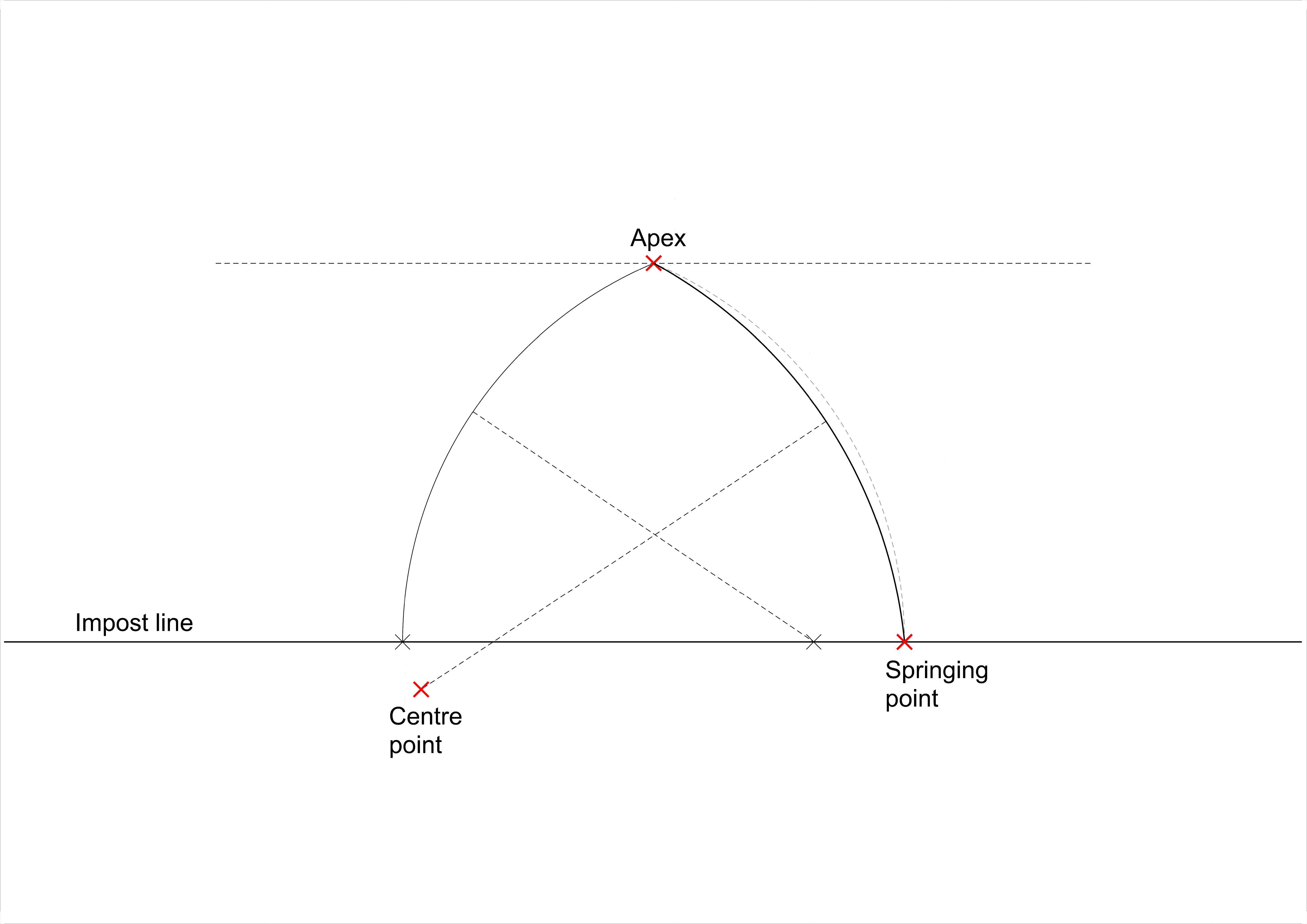 <i>right-hand arc showing effect of using longer radius with same apex as in fig. 14</i>