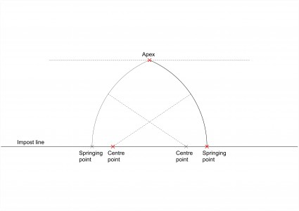 Two-centred arch based on fixed springing point, apex, and centre on the impost
