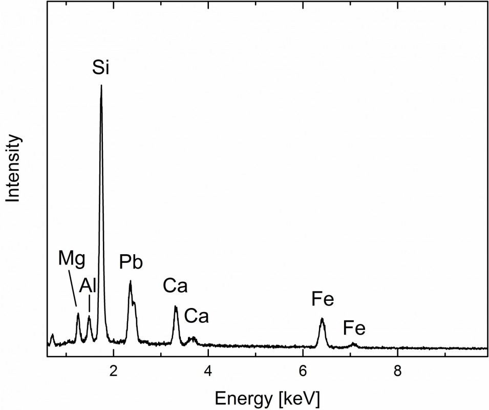 showing peaks for iron (Fe), silicon (Si), aluminium (Al), magnesium (Mg), and potassium (K) but no copper (Cu)
