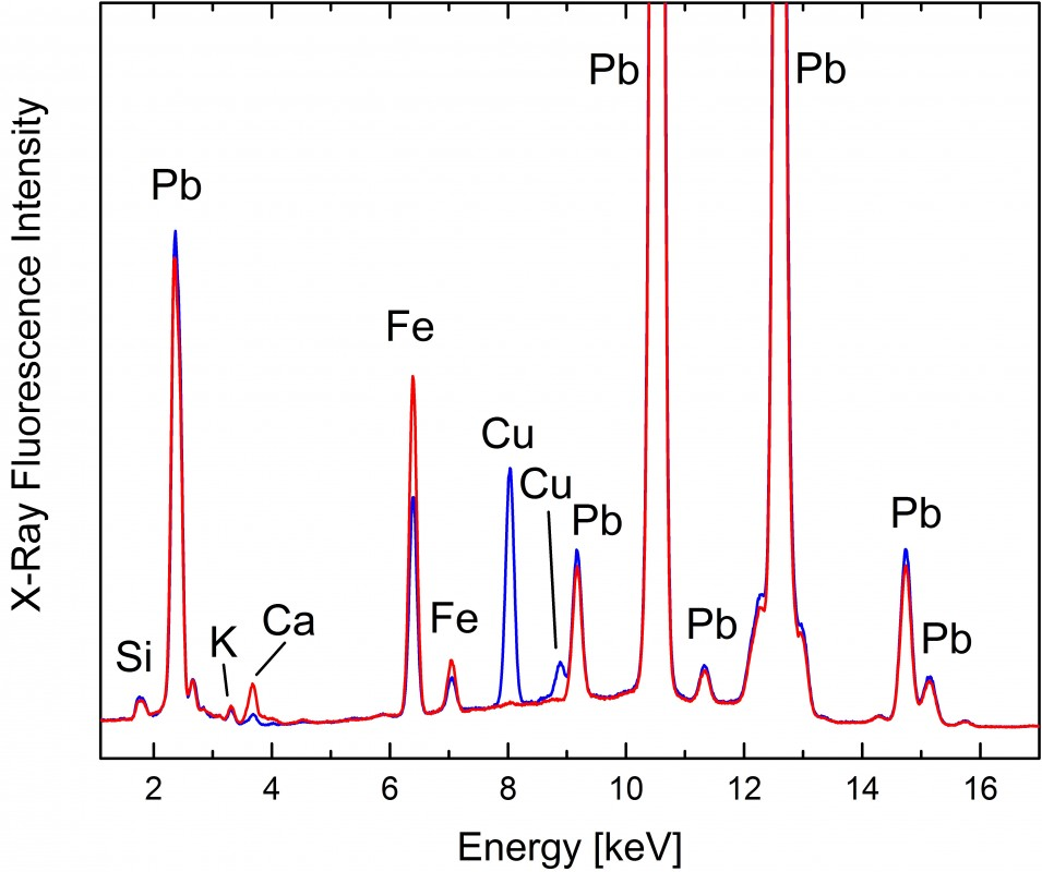 The spectra are very similar and dominated by the lead (Pb) peaks generated by the presence of lead white (basic lead carbonate). Other elements detected in both measurements are iron (Fe), calcium (Ca), potassium (K), and silicon (Si). Copper (Cu) only appears in <i>Old Walton Bridge</i> suggesting the presence of a copper-based blue such as verditer. Westminster Bridge contains more iron in the measured locations which is consistent with additional iron- based pigment such as green earth