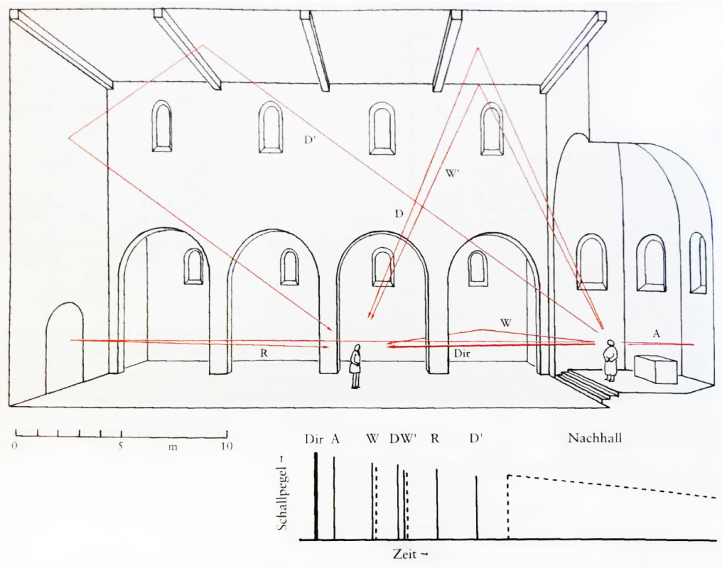 Diagram depicting typical patterns of sound transmission in a church
