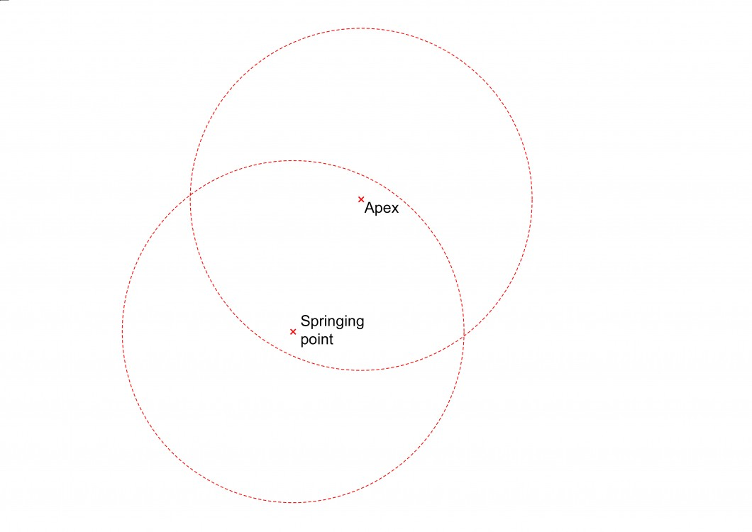 <i>draw circles with centres at the springing point and apex using the known radius</i>