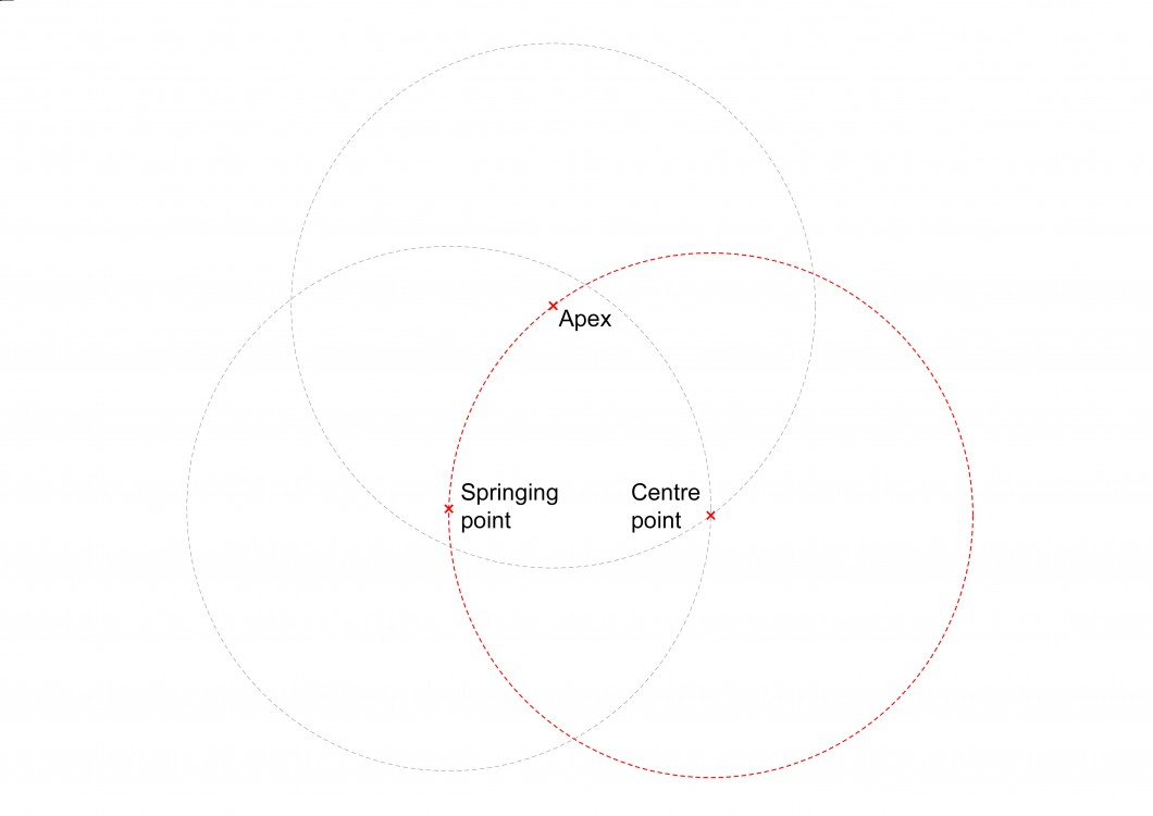 one of the two crossing points of the circles becomes the centre of the desired arc